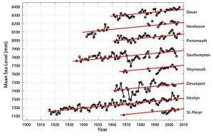 Annual mean sea level (Haigh et al. 2009)